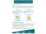 Logo Brugge-Oostende - Verse lucht in je woonzorgcentrum 2021